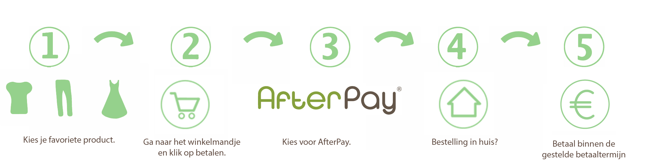 Hoe werkt Afterpay